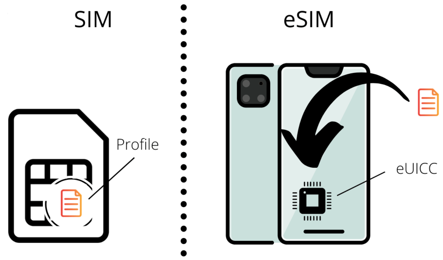 Difference between physical SIM and eSIM